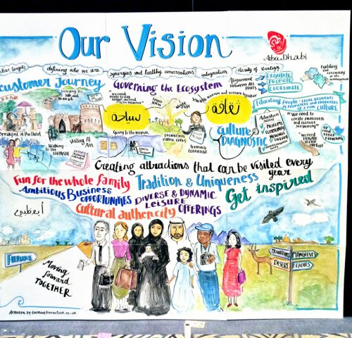 Graphic Facilitation for McKinsey in Abu Dhabi